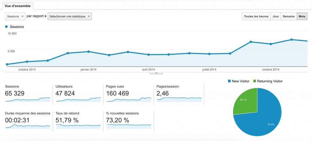 Environs 600 visites/par mois sur l'ancien site contre 6000 aujourd'hui.