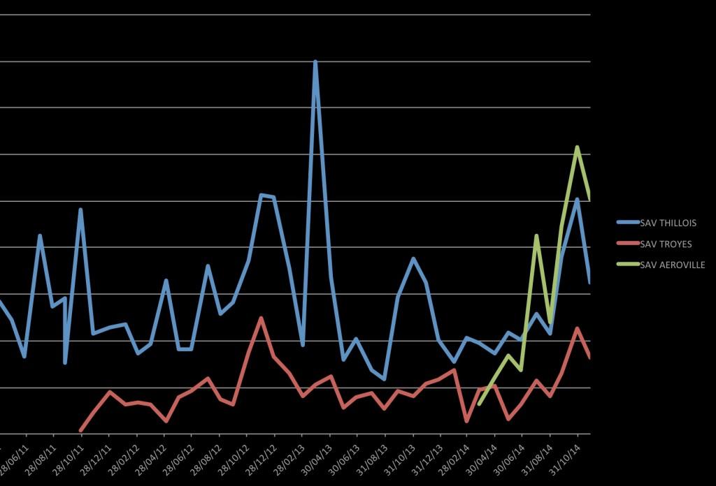 Progression des CA réalisés en SAV (chiffres volontairement cachés)